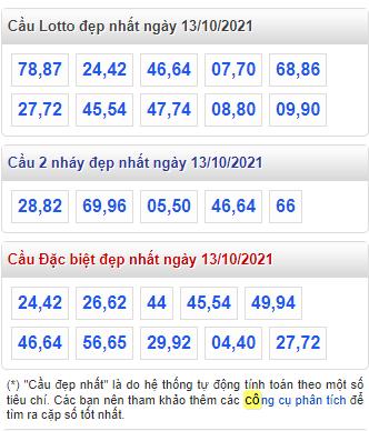 Dự đoán xổ số miền bắc chính xác nhất hôm nay cầu lô đẹp nhất của RBK :